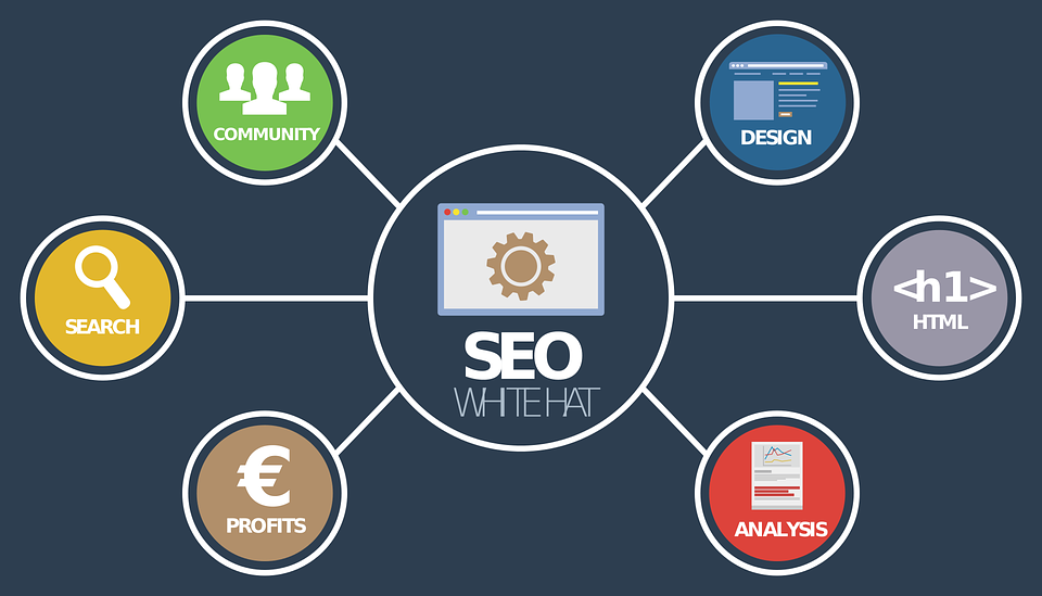 Professional SEO Services in Plymouth - Hersys Media Channel